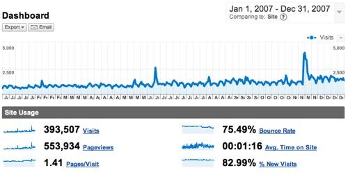 Googleanalytics2007